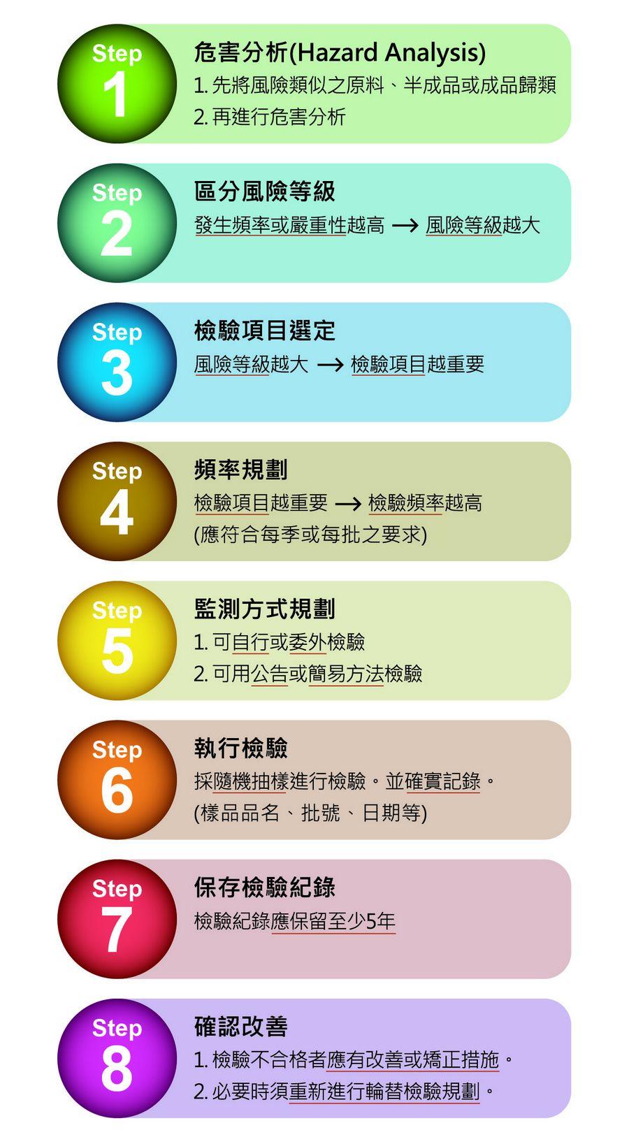 食品強制檢驗八步驟